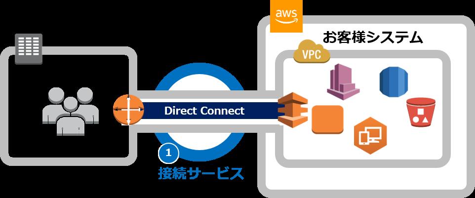 AWS_接続サービス