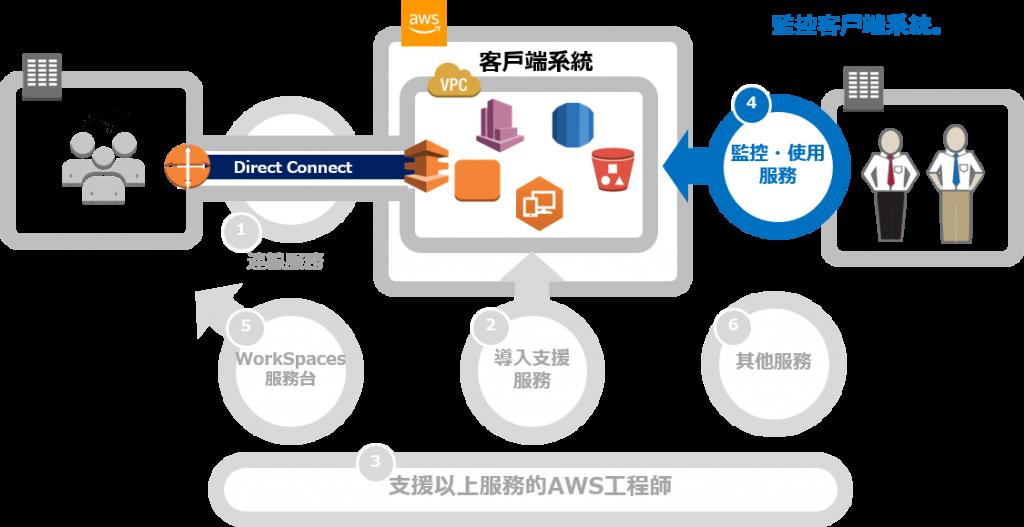 AWS_監控基礎設施操作管理