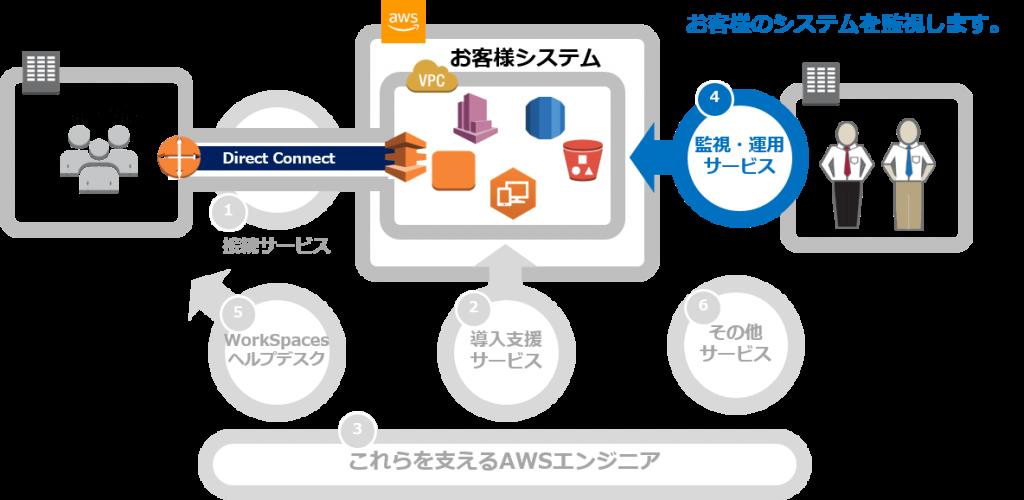 AWS_監視運用マネージドサービス