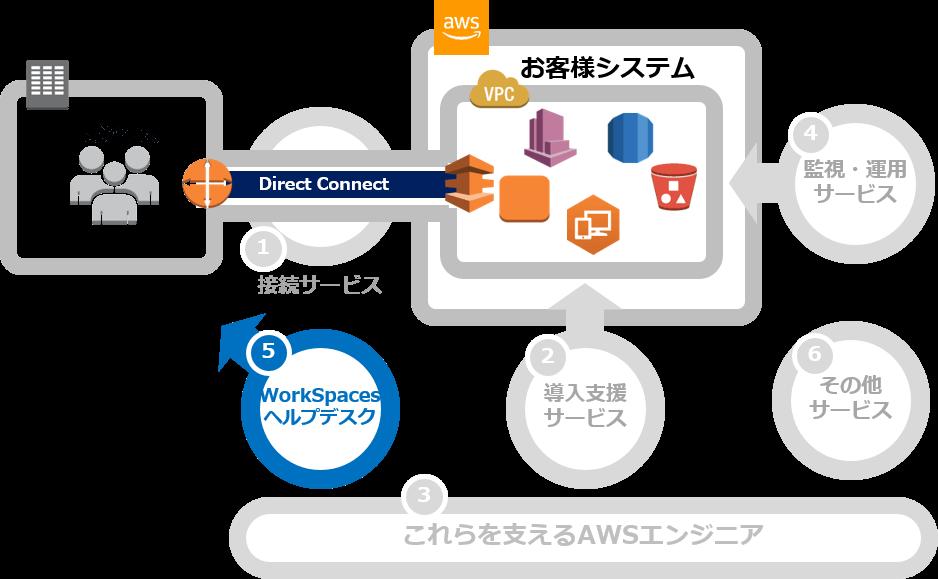AWS_WorkSpacesソリューション、ヘルプデスクサービス