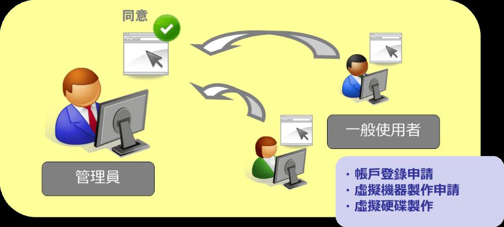 Pracla_用戶權限及流程