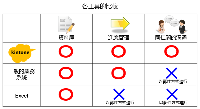 kintone_各工具的比較