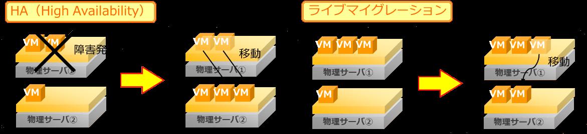 Pracla_マイグレーション機能